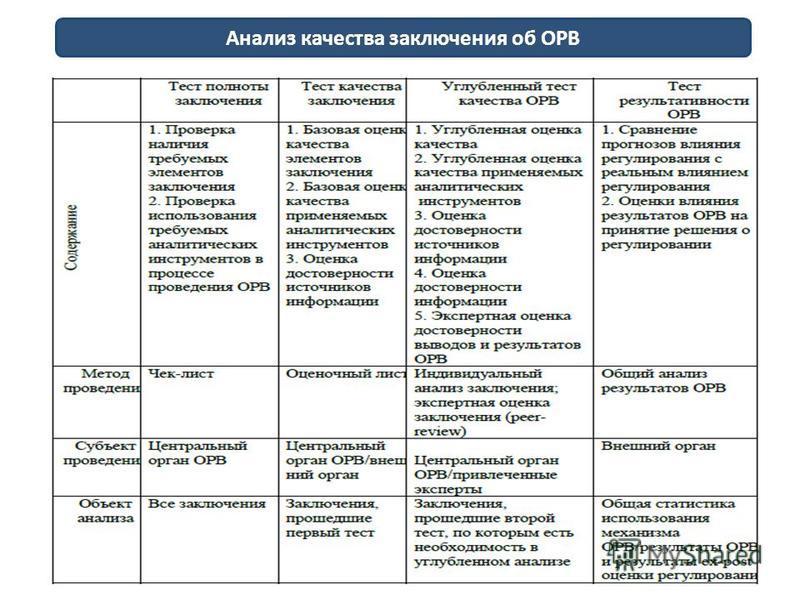 Анализ качества заключения об ОРВ