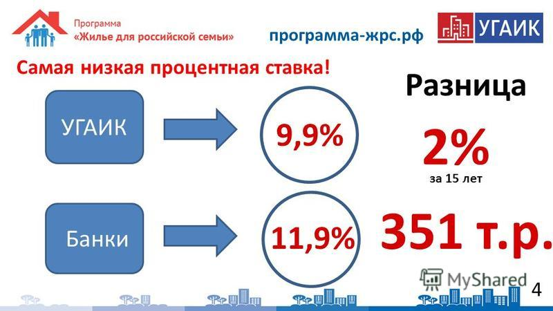 4 Самая низкая процентная ставка! УГАИК Банки 11,9% 9,9% Разница за 15 лет 2% 351 т.р. программа-жрс.рф