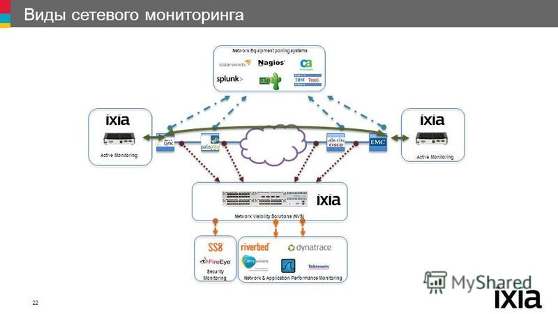 Виды сетевого мониторинга 22 Network Equipment polling systems Network & Application Performance Monitoring Security Monitoring Network Visibility Solutions (NVS) Active Monitoring