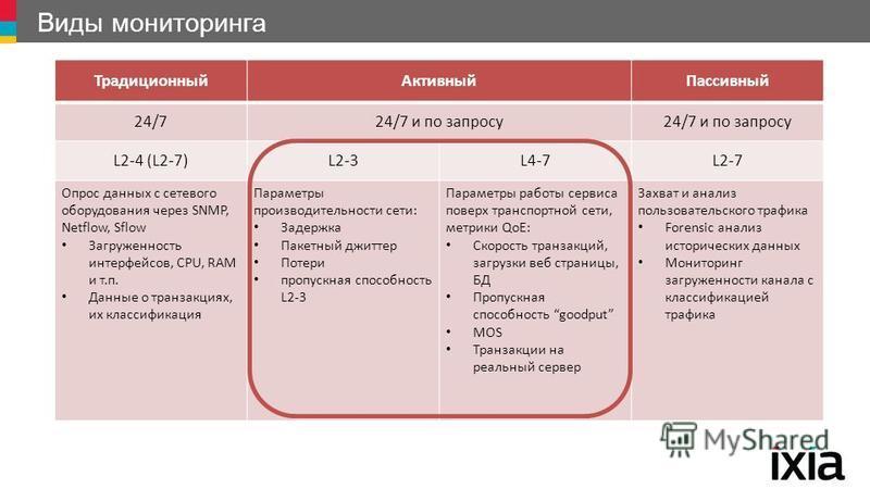 Виды мониторинга Традиционный АктивныйПассивный 24/724/7 и по запросу L2-4 (L2-7)L2-3L4-7L2-7 Опрос данных с сетевого оборудования через SNMP, Netflow, Sflow Загруженность интерфейсов, CPU, RAM и т.п. Данные о транзакциях, их классификация Параметры
