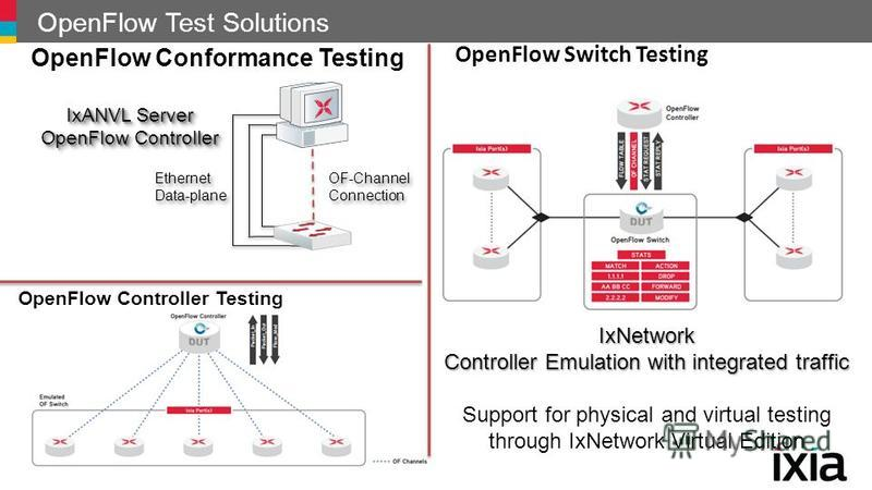 OpenFlow Test Solutions OpenFlow Conformance Testing OpenFlow Switch Testing OpenFlow Controller Testing IxANVL Server OpenFlow Controller IxANVL Server OpenFlow Controller OF-Channel Connection Ethernet Data-plane IxNetwork Controller Emulation with