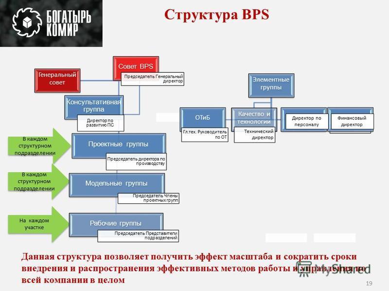 Структура BPS В каждом структурном подразделении На каждом участке Данная структура позволяет получить эффект масштаба и сократить сроки внедрения и распространения эффективных методов работы и управления по всей компании в целом 19 Совет BPS Председ