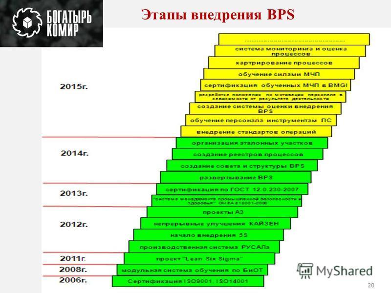 Этапы внедрения BPS 20