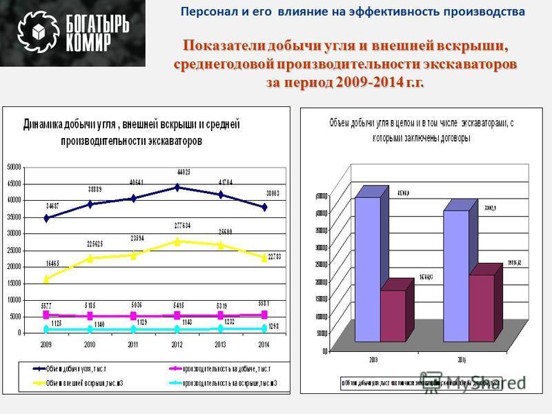 Показатели добычи угля и внешней вскрыши, среднегодовой производительности экскаваторов за период 2009-2014 г.г. Персонал и его влияние на эффективность производства