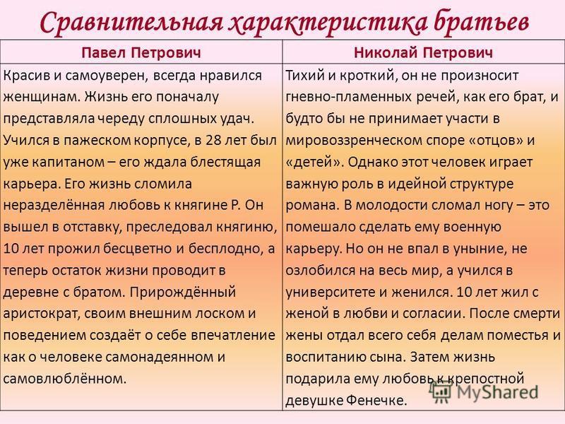 Сравнительная характеристика братьев Павел Петрович Николай Петрович Красив и самоуверен, всегда нравился женщинам. Жизнь его поначалу представляла череду сплошных удач. Учился в пажеском корпусе, в 28 лет был уже капитаном – его ждала блестящая карь