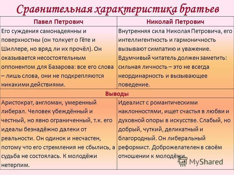 Сравнительная характеристика братьев Павел Петрович Николай Петрович Его суждения самонадеянны и поверхностны (он толкует о Гёте и Шиллере, но вряд ли их прочёл). Он оказывается несостоятельным оппонентом для Базарова: все его слова – лишь слова, они