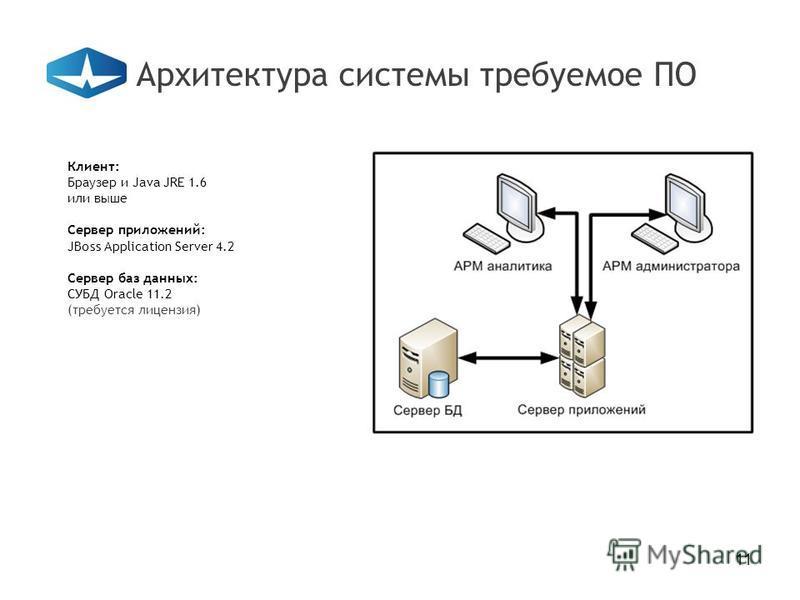 11 Архитектура системы требуемое ПО Клиент: Браузер и Java JRE 1.6 или выше Сервер приложений: JBoss Application Server 4.2 Сервер баз данных: СУБД Oracle 11.2 (требуется лицензия)