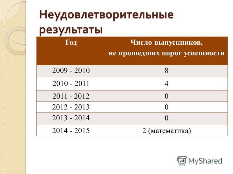 Неудовлетворительные результаты Год Число выпускников, не прошедших порог успешности 2009 - 20108 2010 - 20114 2011 - 20120 2012 - 20130 2013 - 20140 2014 - 20152 (математика)