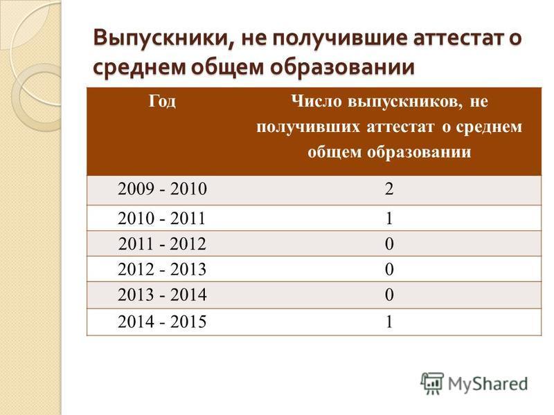 Выпускники, не получившие аттестат о среднем общем образовании Год Число выпускников, не получивших аттестат о среднем общем образовании 2009 - 20102 2010 - 20111 2011 - 20120 2012 - 20130 2013 - 20140 2014 - 20151