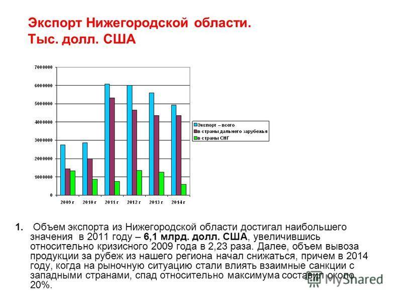 Экспорт Нижегородской области. Тыс. долл. США 1. Объем экспорта из Нижегородской области достигал наибольшего значения в 2011 году – 6,1 млрд. долл. США, увеличившись относительно кризисного 2009 года в 2,23 раза. Далее, объем вывоза продукции за руб