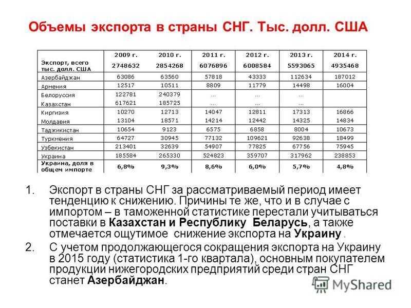 Объемы экспорта в страны СНГ. Тыс. долл. США 1. Экспорт в страны СНГ за рассматриваемый период имеет тенденцию к снижению. Причины те же, что и в случае с импортом – в таможенной статистике перестали учитываться поставки в Казахстан и Республику Бела