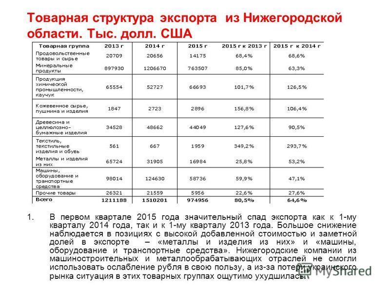 Товарная структура экспорта из Нижегородской области. Тыс. долл. США 1. В первом квартале 2015 года значительный спад экспорта как к 1-му кварталу 2014 года, так и к 1-му кварталу 2013 года. Большое снижение наблюдается в позициях с высокой добавленн