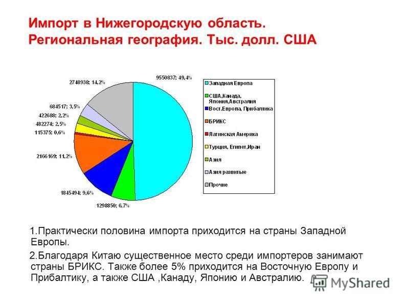 Импорт в Нижегородскую область. Региональная география. Тыс. долл. США 1. Практически половина импорта приходится на страны Западной Европы. 2. Благодаря Китаю существенное место среди импортеров занимают страны БРИКС. Также более 5% приходится на Во