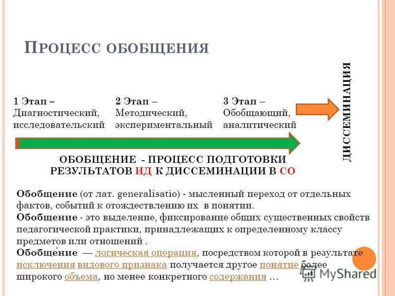 П РОЦЕСС ОБОБЩЕНИЯ ДИССЕМИНАЦИЯ 2 Этап – Методический, экспериментальный 3 Этап – Обобщающий, аналитический 1 Этап – Диагностический, исследовательский ОБОБЩЕНИЕ - ПРОЦЕСС ПОДГОТОВКИ РЕЗУЛЬТАТОВ ИД К ДИССЕМИНАЦИИ В СО Обобщение (от лат. generalisatio