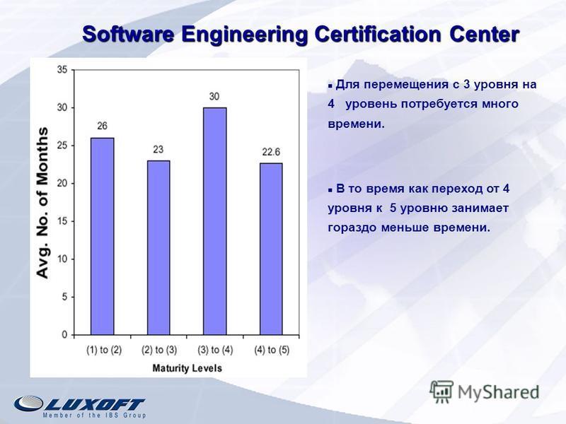 Software Engineering Certification Center Для перемещения с 3 уровня на 4 уровень потребуется много времени. В то время как переход от 4 уровня к 5 уровню занимает гораздо меньше времени.