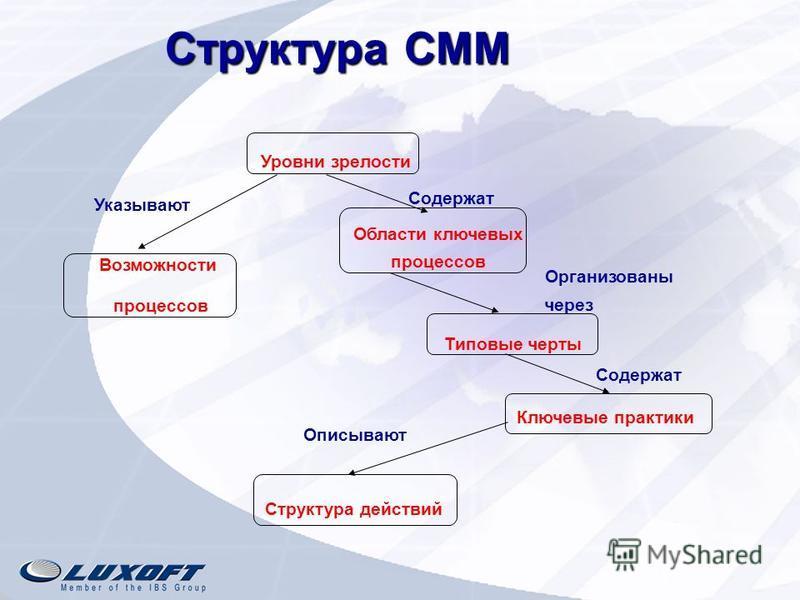 Структура СММ Структура СММ Уровни зрелости Области ключевых процессов Типовые черты Ключевые практики Содержат Организованы через Содержат Возможности процессов Указывают Структура действий Описывают
