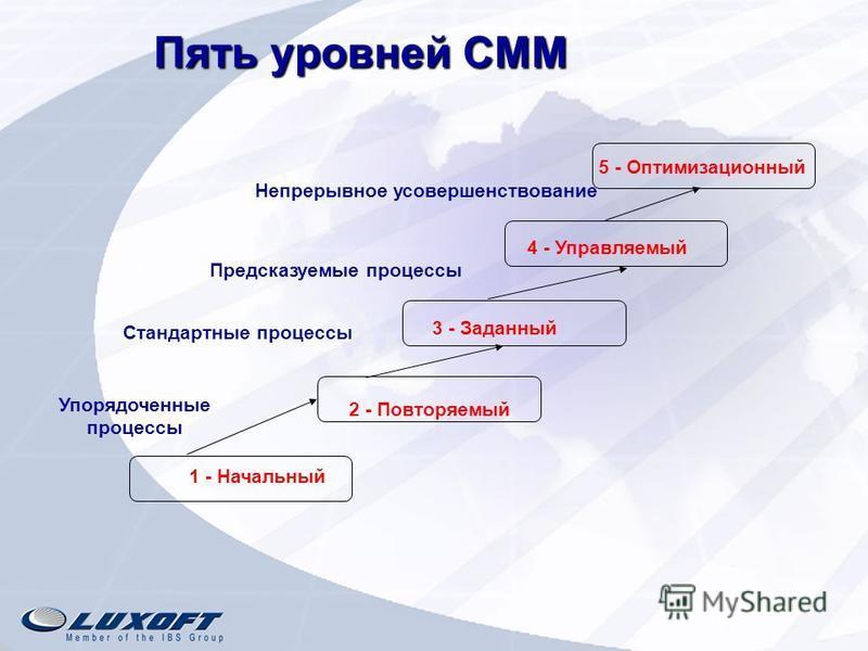 Пять уровней СММ 1 - Начальный 2 - Повторяемый 3 - Заданный 4 - Управляемый 5 - Оптимизационный Стандартные процессы Предсказуемые процессы Непрерывное усовершенствование Упорядоченные процессы