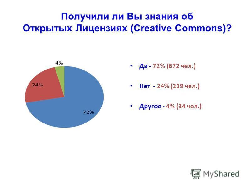 Получили ли Вы знания об Открытых Лицензиях (Creative Commons)? Да - 72% (672 чел.) Нет - 24% (219 чел.) Другое - 4% (34 чел.)