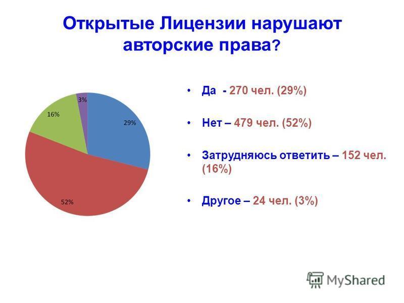 Открытые Лицензии нарушают авторские права ? Да - 270 чел. (29%) Нет – 479 чел. (52%) Затрудняюсь ответить – 152 чел. (16%) Другое – 24 чел. (3%)