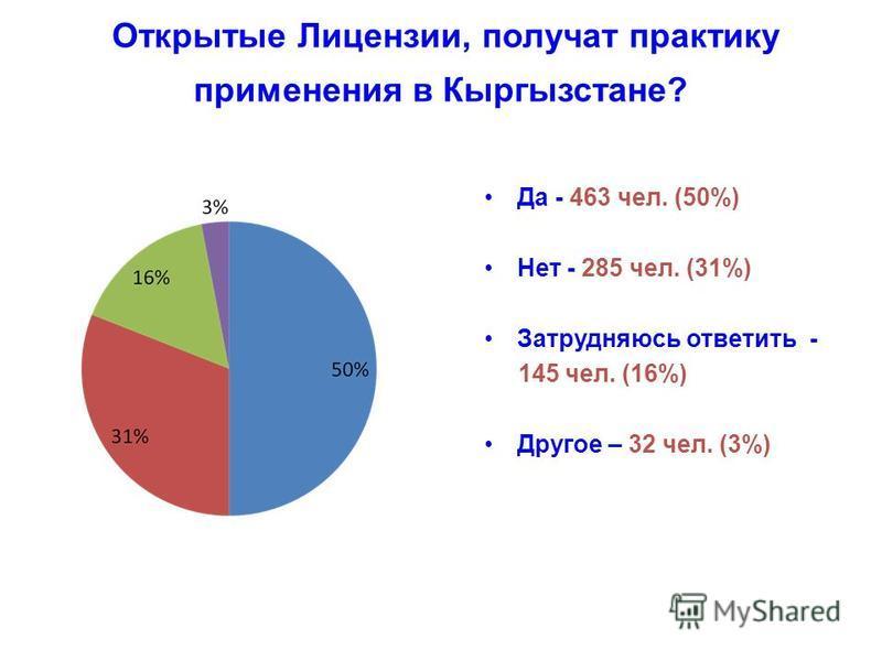 Открытые Лицензии, получат практику применения в Кыргызстане? Да - 463 чел. (50%) Нет - 285 чел. (31%) Затрудняюсь ответить - 145 чел. (16%) Другое – 32 чел. (3%)