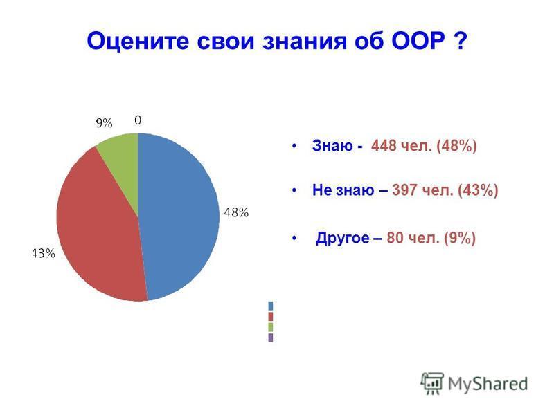 Оцените свои знания об ООР ? Знаю - 448 чел. (48%) Не знаю – 397 чел. (43%) Другое – 80 чел. (9%)