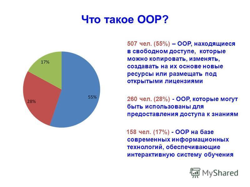 Что такое ООР? 507 чел. (55%) – ООР, находящиеся в свободном доступе, которые можно копировать, изменять, создавать на их основе новые ресурсы или размещать под открытыми лицензиями 260 чел. (28%) - ООР, которые могут быть использованы для предоставл