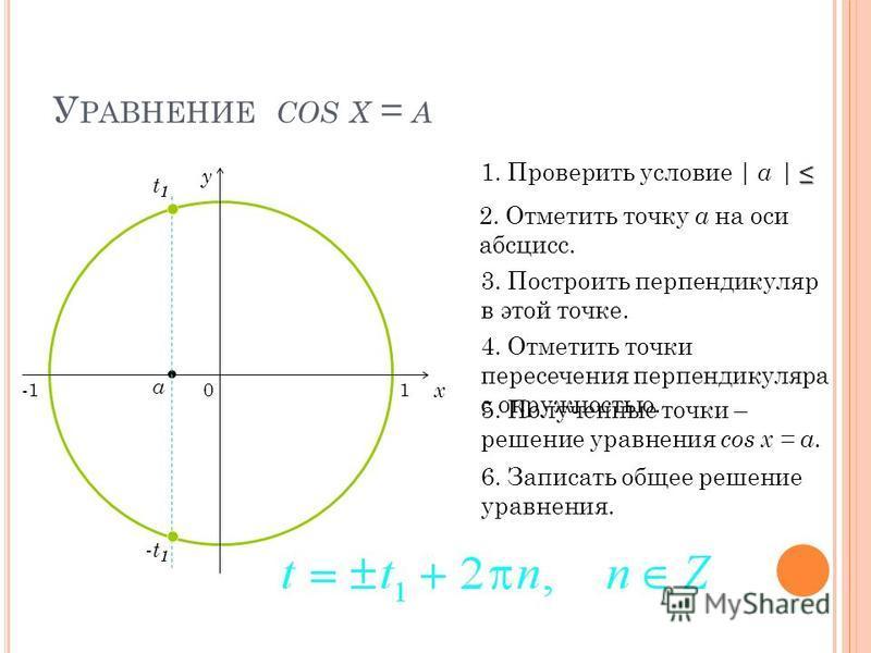 У РАВНЕНИЕ COS X = A 0 x y 2. Отметить точку а на оси абсцисс. 3. Построить перпендикуляр в этой точке. 4. Отметить точки пересечения перпендикуляра с окружностью. 5. Полученные точки – решение уравнения cos x = a. 6. Записать общее решение уравнения