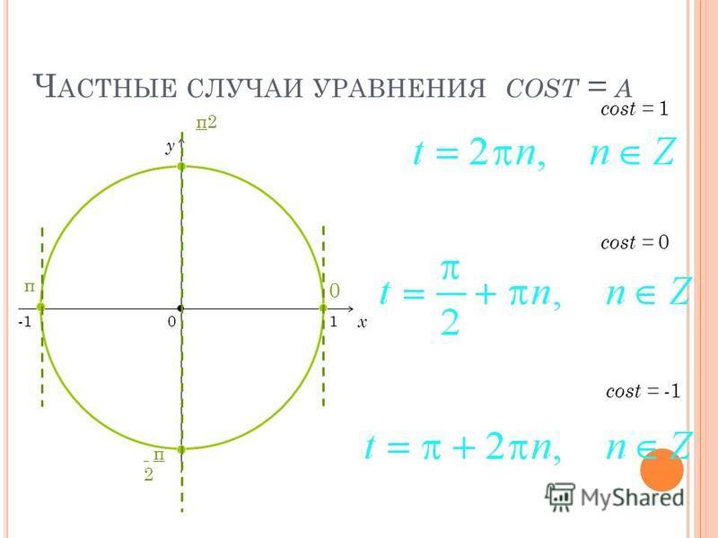 Ч АСТНЫЕ СЛУЧАИ УРАВНЕНИЯ COST = A x y cost = 0 = -1 = 1 0 1 π2π2 π2 π2 0 π