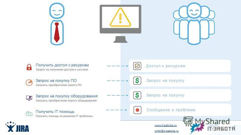 www.it-zabota.ru onfo@it-zabota.ru Доступ к ресурсам Запрос на покупку Сообщение о проблеме