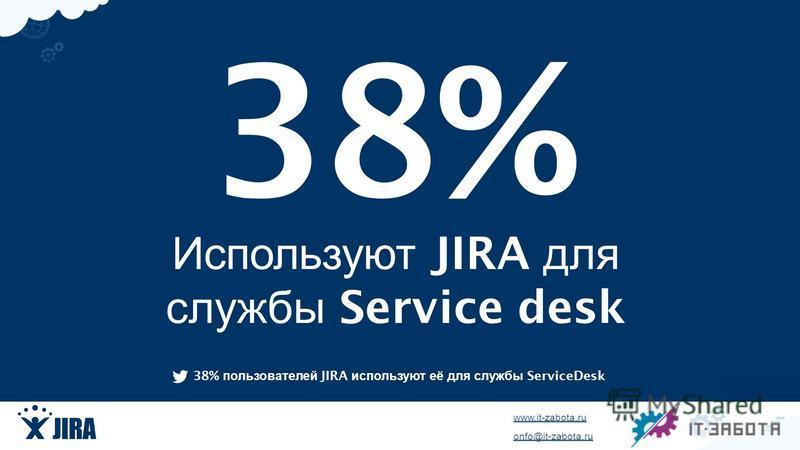 www.it-zabota.ru onfo@it-zabota.ru Используют JIRA для службы Service desk 38% пользователей JIRA используют её для службы ServiceDesk 38%