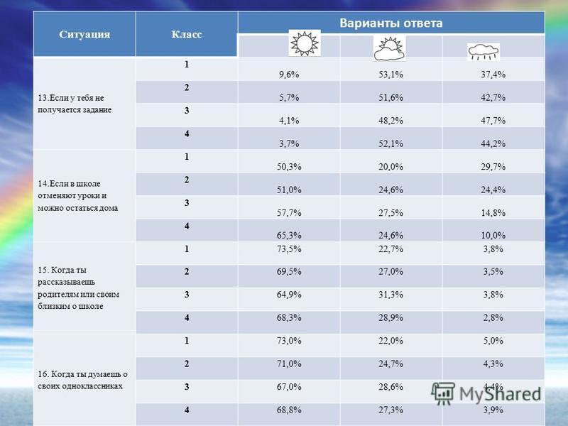 Ситуация Класс Варианты ответа 13. Если у тебя не получается задание 1 9,6%53,1%37,4% 2 5,7%51,6%42,7% 3 4,1%48,2%47,7% 4 3,7%52,1%44,2% 14. Если в школе отменяют уроки и можно остаться дома 1 50,3%20,0%29,7% 2 51,0%24,6%24,4% 3 57,7%27,5%14,8% 4 65,