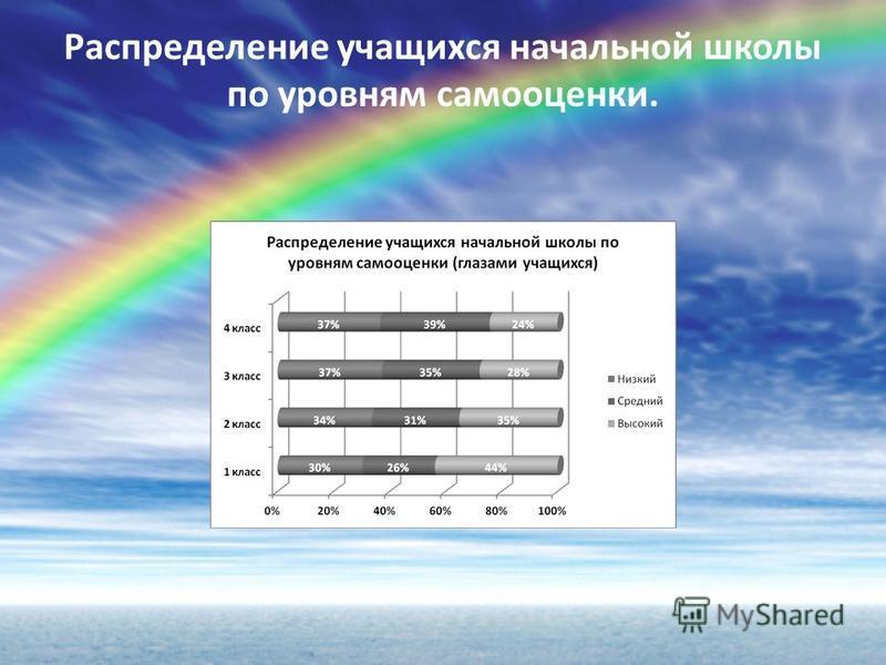 Распределение учащихся начальной школы по уровням самооценки.