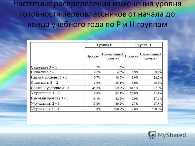 Частотные распределения изменения уровня готовности первоклассников от начала до конца учебного года по Р и Н группам