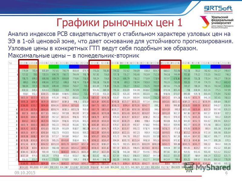 Графики рыночных цен 1 09.10.20156 Анализ индексов РСВ свидетельствует о стабильном характере узловых цен на ЭЭ в 1-ой ценовой зоне, что дает основание для устойчивого прогнозирования. Узловые цены в конкретных ГТП ведут себя подобным же образом. Мак