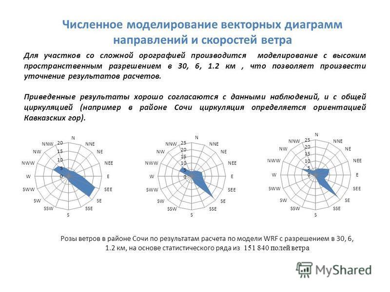 Численное моделирование векторных диаграмм направлений и скоростей ветра Для участков со сложной орографией производится моделирование с высоким пространственным разрешением в 30, 6, 1.2 км, что позволяет произвести уточнение результатов расчетов. Пр