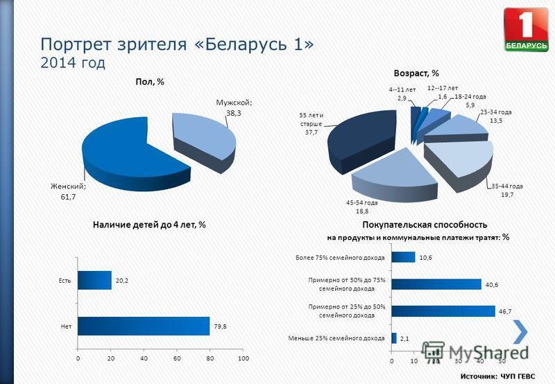 Портрет зрителя «Беларусь 1» 2014 год Источник: ЧУП ГЕВС Пол, % Возраст, % Наличие детей до 4 лет, %Покупательская способность на продукты и коммунальные платежи тратят: %