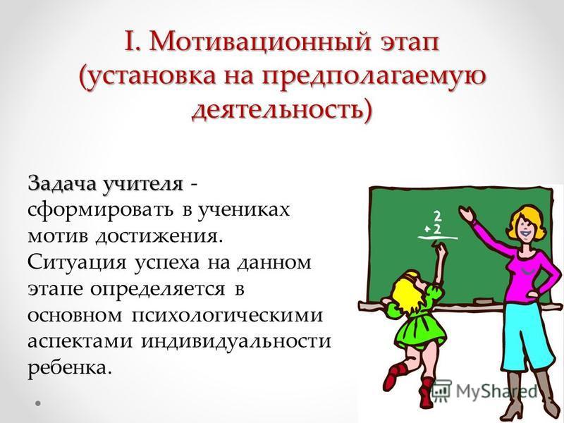 I.Мотивационный этап (установка на предполагаемую деятельность) Задача учителя Задача учителя - сформировать в учениках мотив достижения. Ситуация успеха на данном этапе определяется в основном психологическими аспектами индивидуальности ребенка.