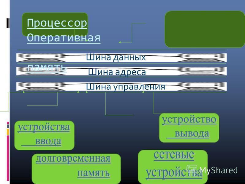 Процессор Оперативная память Шина данных Шина адреса Шина управления