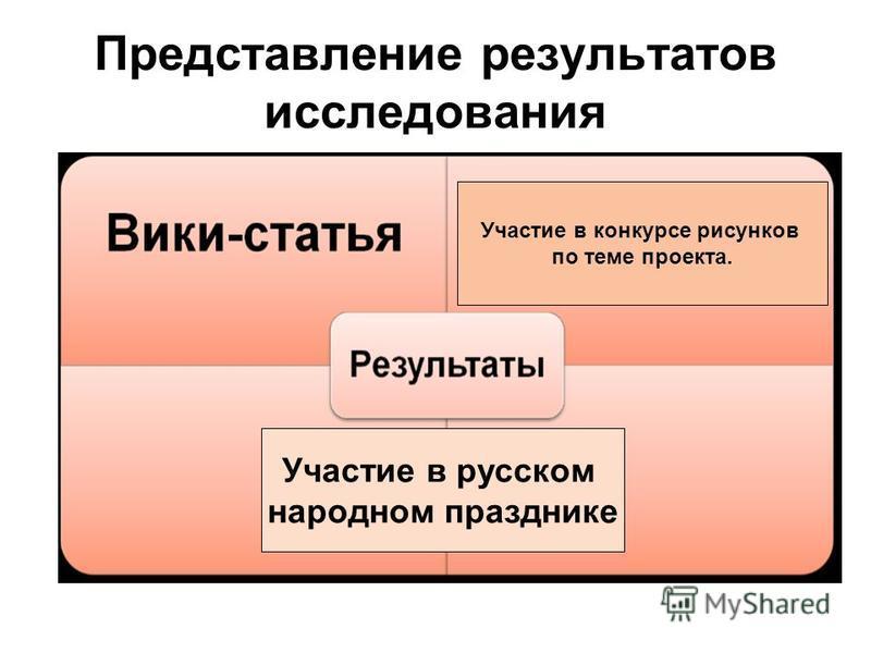 Представление результатов исследования Участие в русском народном празднике Участие в конкурсе рисунков по теме проекта.