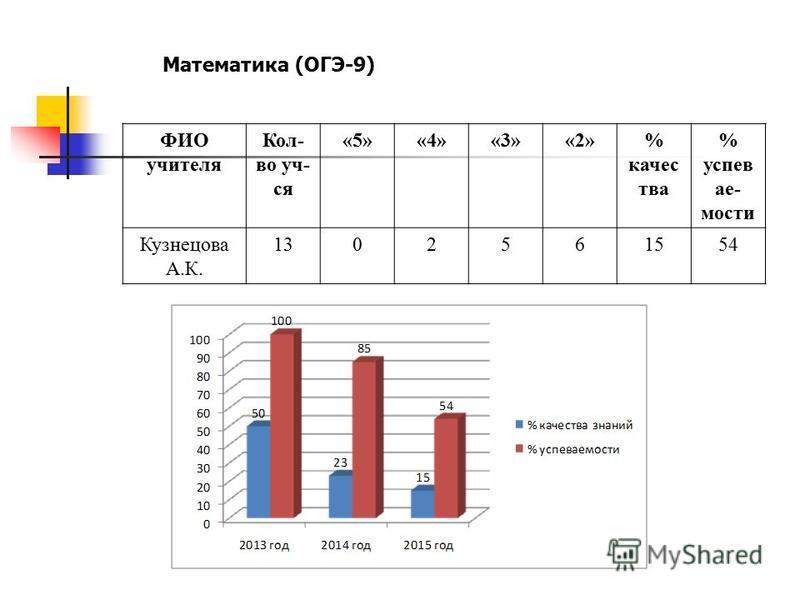 Математика (ОГЭ-9) ФИО учителя Кол- во уч- ся «5»«4»«3»«2»% качества % успеваемости Кузнецова А.К. 1302561554