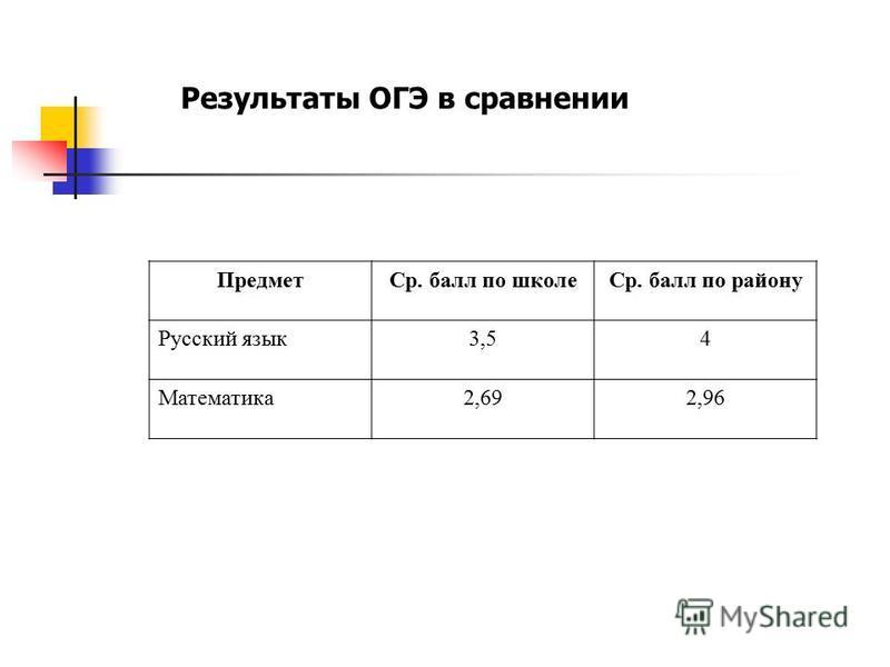 Результаты ОГЭ в сравнении Предмет Ср. балл по школе Ср. балл по району Русский язык 3,54 Математика 2,692,96