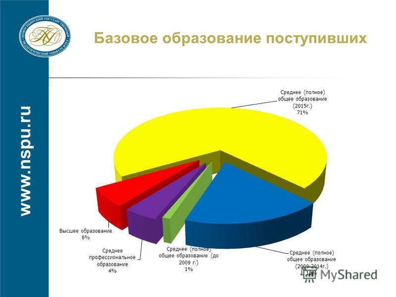 www.nspu.ru Базовое образование поступивших