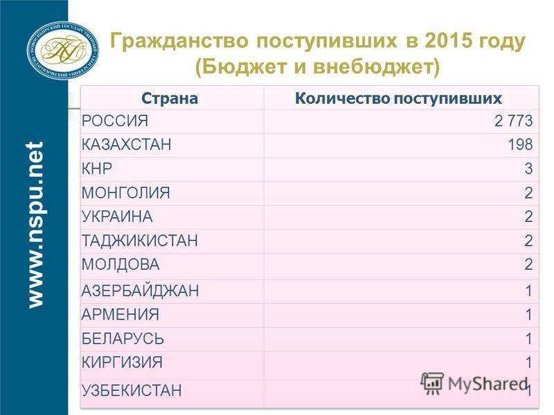 www.nspu.net Гражданство поступивших в 2015 году (Бюджет и внебюджет)