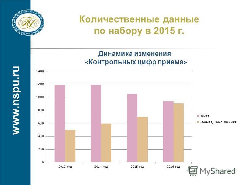 www.nspu.ru Количественные данные по набору в 2015 г. Динамика изменения «Контрольных цифр приема»