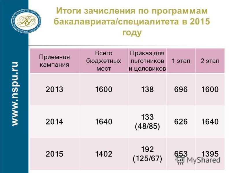 www.nspu.ru Итоги зачисления по программам бкакалавриата/специалитета в 2015 году Приемная кампания Всего бюджетных мест Приказ для льготников и целевиков 1 этап 2 этап 201316001386961600 20141640 133 (48/85) 6261640 20151402 192 (125/67) 6531395