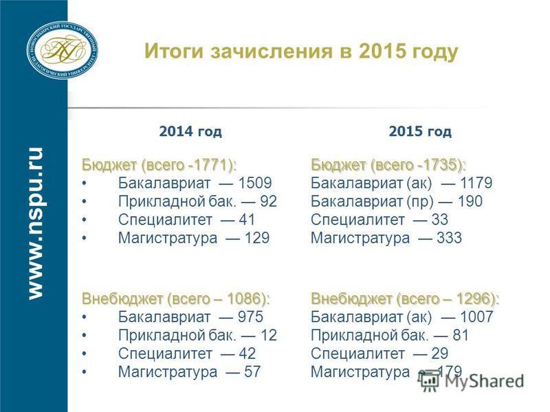 www.nspu.ru Итоги зачисления в 2015 году 2014 год 2015 год Бюджет (всего -1771): Бкакалавриат 1509 Прикладной бкак. 92 Специалитет 41 Магистратура 129 Бюджет (всего -1735): Бкакалавриат (как) 1179 Бкакалавриат (пр) 190 Специалитет 33 Магистратура 333
