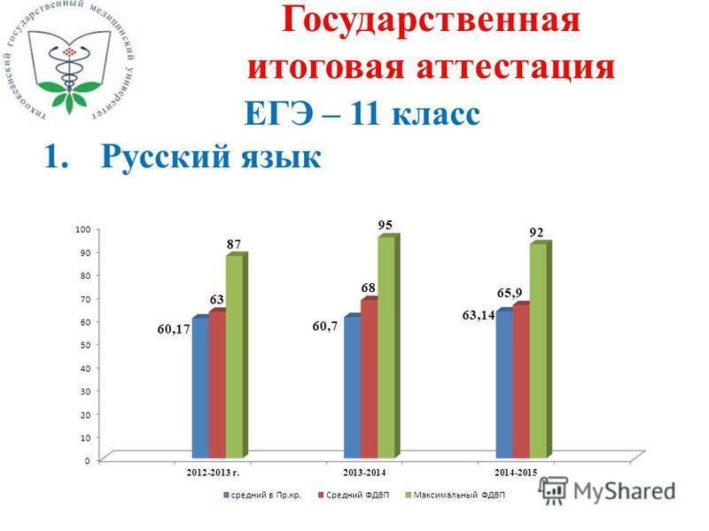 Государственная итоговая аттестация ЕГЭ – 11 класс 1. Русский язык