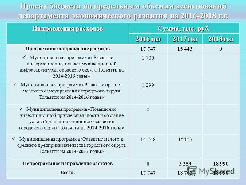 Проект бюджета по предельным объемам ассигнований департамента экономического развития на 2016-2018 г.г. Направления расходов Сумма, тыс. руб. 2016 год 2017 год 2018 год Программное направление расходов 17 74715 4430 Муниципальная программа «Развитие