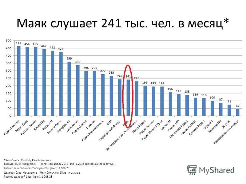 Маяк слушает 241 тыс. чел. в месяц* *Челябинск. Monthly Reach, тыс.чел. База данных: Radio Index - Челябинск. Июль 2012 - Июнь 2013 (основные показатели) Размер генеральной совокупности (тыс.): 1 006.23 Целевая база: Население г. Челябинска от 18 лет