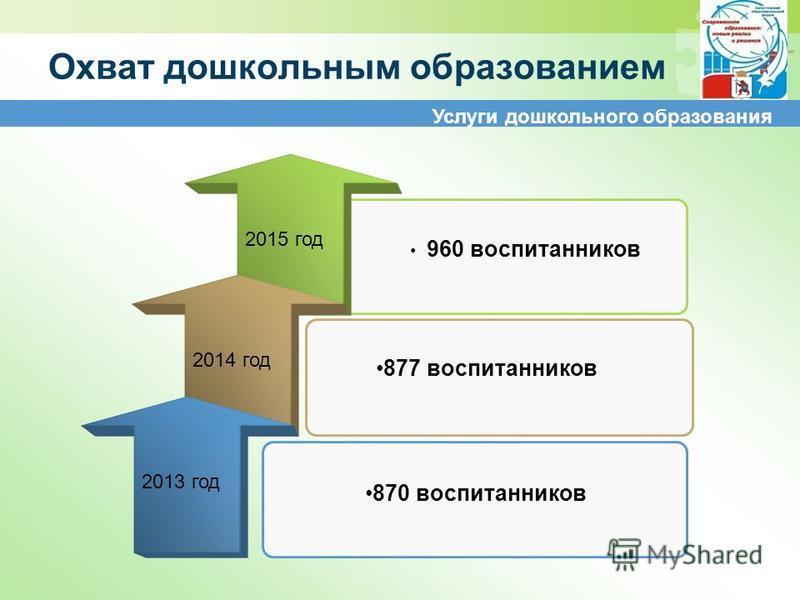 Услуги дошкольного образования Охват дошкольным образованием 2015 год 2014 год 2013 год 870 воспитанников 960 воспитанников 877 воспитанников